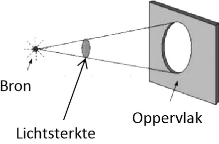 Lichtstroom (lm)